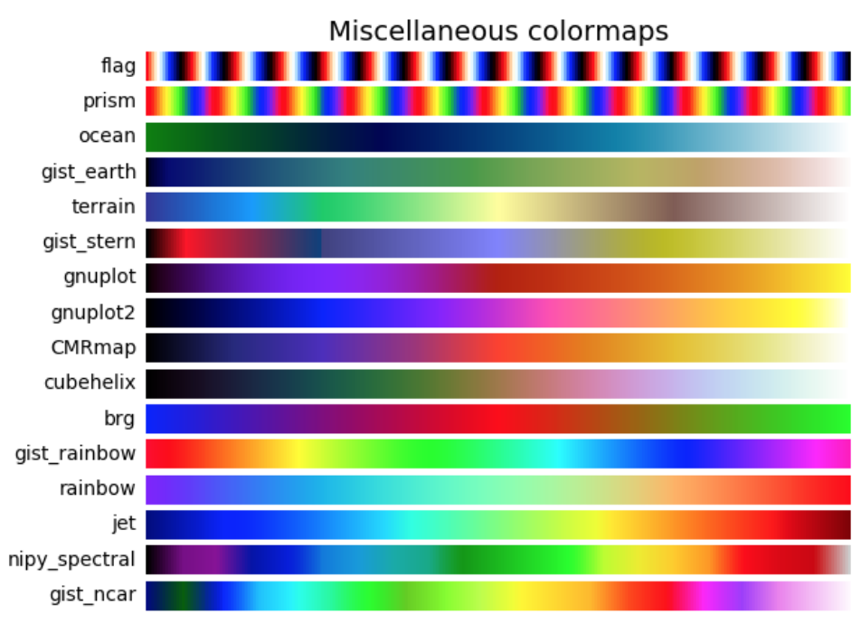 matplotlibのcmap(colormap)パラメータの一覧。